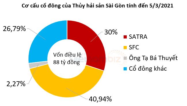 Một công ty thủy sản nợ Sacombank hơn 5.800 lượng vàng - Ảnh 3.