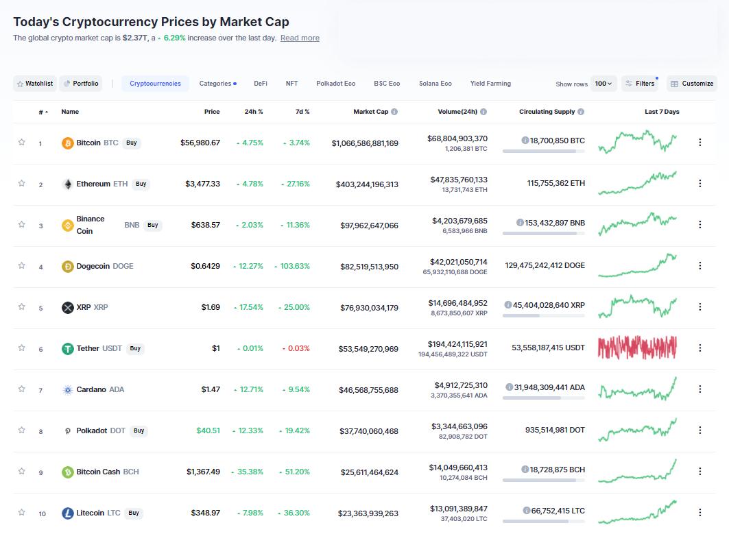 Nhóm 10 đồng tiền hàng đầu theo giá trị thị trường ngày 6/5/2021. (Nguồn: CoinMarketCap).