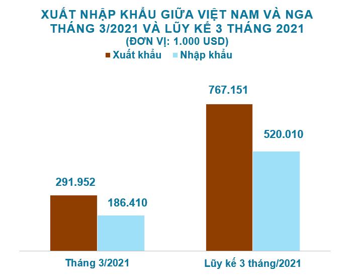 Xuất nhập khẩu Việt Nam và Nga tháng 3/2021: Xuất khẩu tăng trưởng 41% - Ảnh 2.