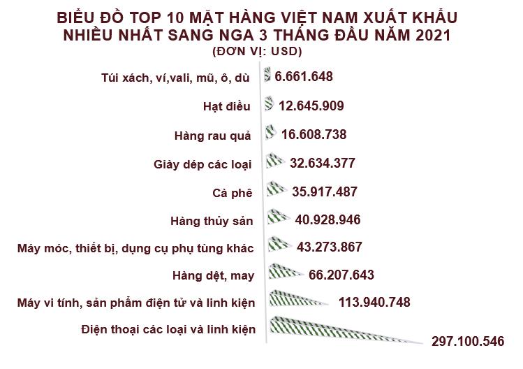 Xuất nhập khẩu Việt Nam và Nga tháng 3/2021: Xuất khẩu tăng trưởng 41% - Ảnh 3.