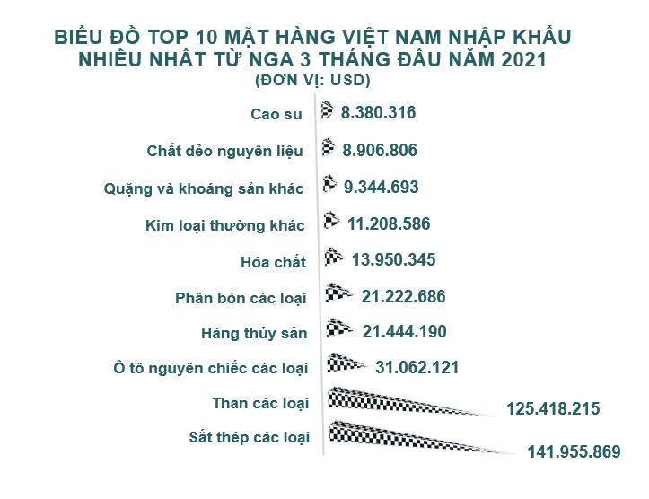 Xuất nhập khẩu Việt Nam và Nga tháng 3/2021: Xuất khẩu tăng trưởng 41% - Ảnh 5.