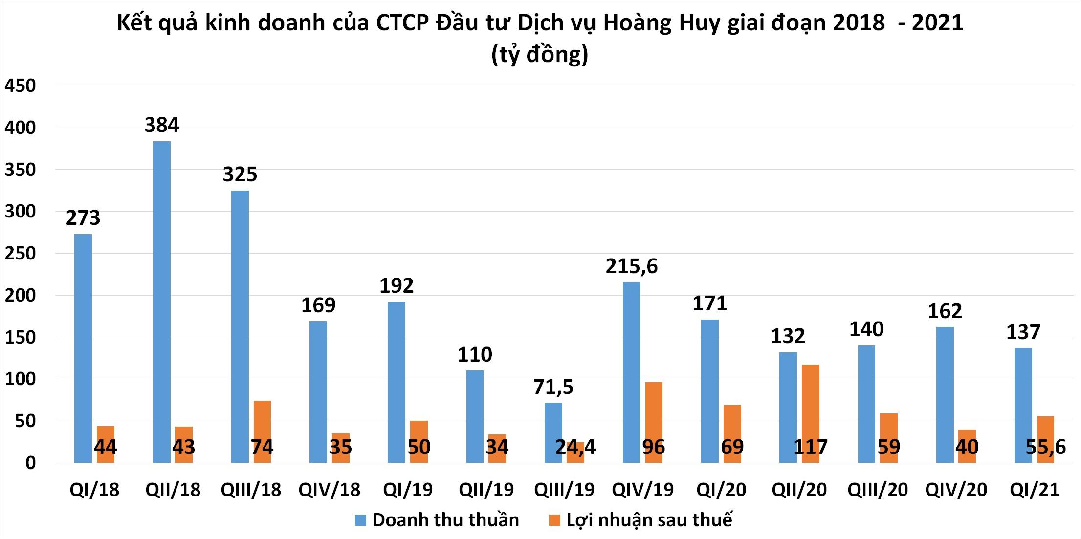 Kinh doanh ô tô tải và đầu kéo phát triển, doanh thu của CTCP Đầu tư Dịch vụ Hoàng Huy vẫn sụt giảm trong quý I/2021 - Ảnh 1.