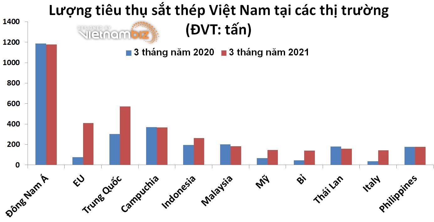 Xuất khẩu sắt thép 3 tháng đầu năm tăng vọt tại nhiều thị trường - Ảnh 1.