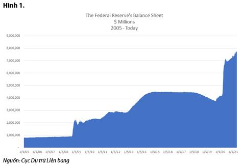 VDSC: Đồng USD sẽ tiếp tục suy yếu - Ảnh 1.