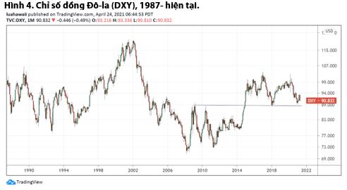 VDSC: Đồng USD sẽ tiếp tục suy yếu - Ảnh 3.