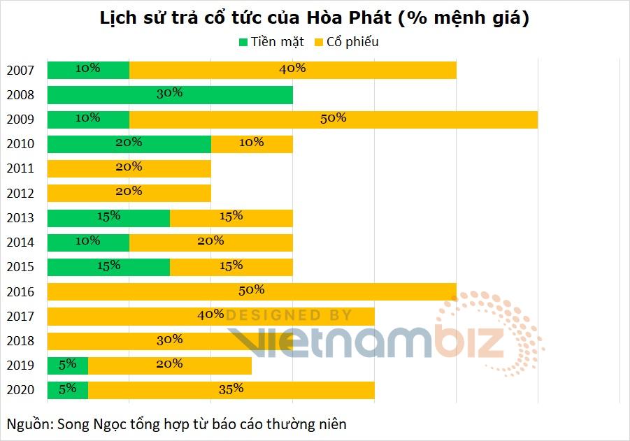 Mua bán HPG vào ngày 31/5 có được nhận cổ tức 40% từ Hòa Phát không? Những khái niệm căn bản trên TTCK - Ảnh 4.