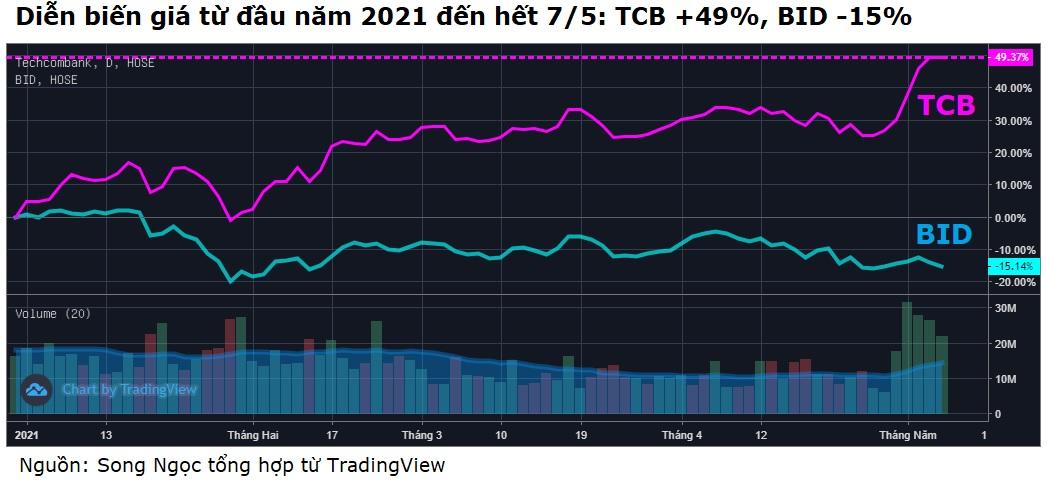 Techcombank vượt BIDV về vốn hóa - Ảnh 3.