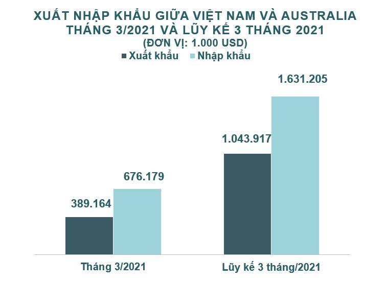 Xuất nhập khẩu Việt Nam và Australia tháng 3/2021: Xuất khẩu sắt thép các loại tăng 1293% - Ảnh 2.