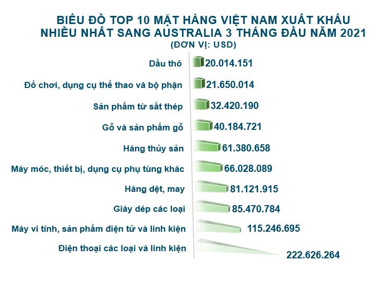 Xuất nhập khẩu Việt Nam và Australia tháng 3/2021: Xuất khẩu sắt thép các loại tăng 1293% - Ảnh 3.