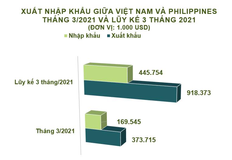 Xuất nhập khẩu Việt Nam và Philippines tháng 3/2021: Gạo là mặt hàng xuất khẩu chính - Ảnh 2.