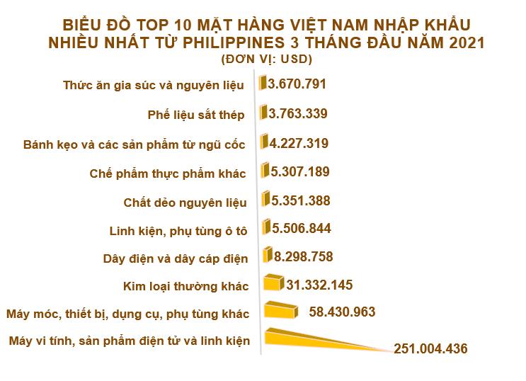 Xuất nhập khẩu Việt Nam và Philippines tháng 3/2021: Gạo là mặt hàng xuất khẩu chính - Ảnh 5.