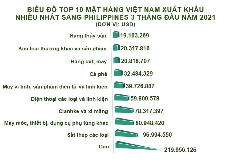 Xuất nhập khẩu Việt Nam và Philippines tháng 3/2021: Gạo là mặt hàng xuất khẩu chính - Ảnh 3.