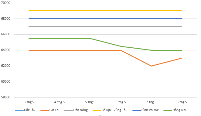 Giá tiêu hôm nay 9/5: Điều chỉnh rải rác trong tuần qua - Ảnh 1.