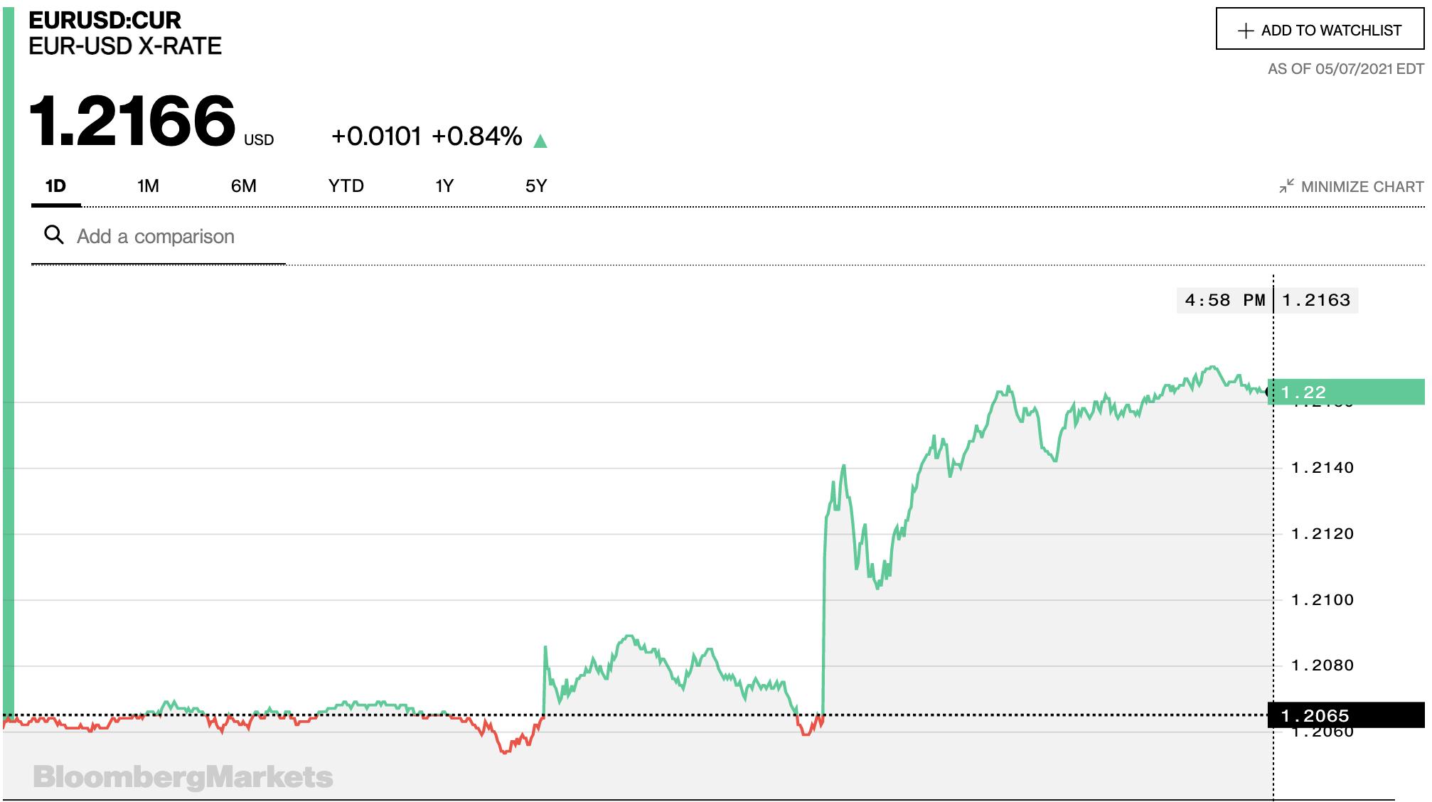 Tỷ giá euro hôm nay 8/5: Tiếp tục tăng tại đa số ngân hàng và thị trường chợ đen - Ảnh 2.