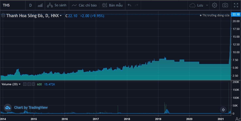 Điều gì khiến giá cổ phiếu của 1 DN tăng trần 11 liên tiếp? - Ảnh 1.