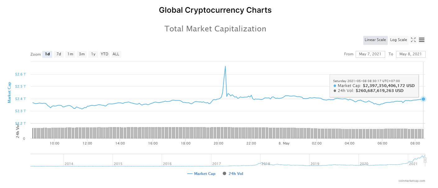 Nhóm 10 đồng tiền hàng đầu theo giá trị thị trường ngày 8/5/2021. (Nguồn: CoinMarketCap).