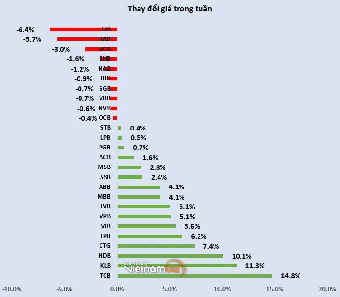 Cổ phiếu ngân hàng tuần qua: Vốn hóa Techcombank vượt BIDV, SGB giao dịch thỏa thuận đột biến - Ảnh 3.