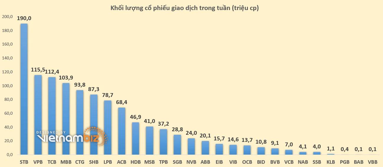 Cổ phiếu ngân hàng tuần qua: Vốn hóa Techcombank vượt BIDV, SGB giao dịch thỏa thuận đột biến - Ảnh 5.