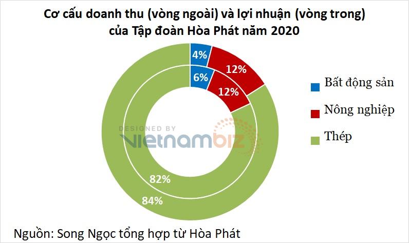 Hòa Phát đề xuất hai dự án bất động sản gần trăm ha ở Cần Thơ - Ảnh 3.