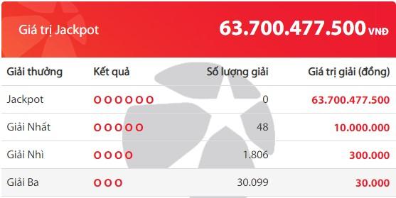 Kết quả Vietlott Mega 6/45 ngày 9/5: Jackpot hơn 63,7 tỷ đồng vẫn tiếp tục vô chủ - Ảnh 2.
