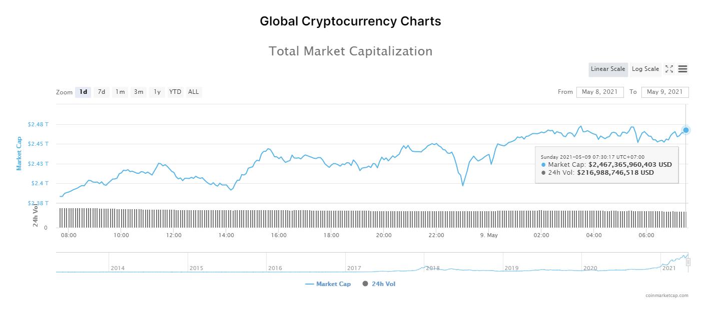Nhóm 10 đồng tiền hàng đầu theo giá trị thị trường ngày 9/5/2021. (Nguồn: CoinMarketCap).