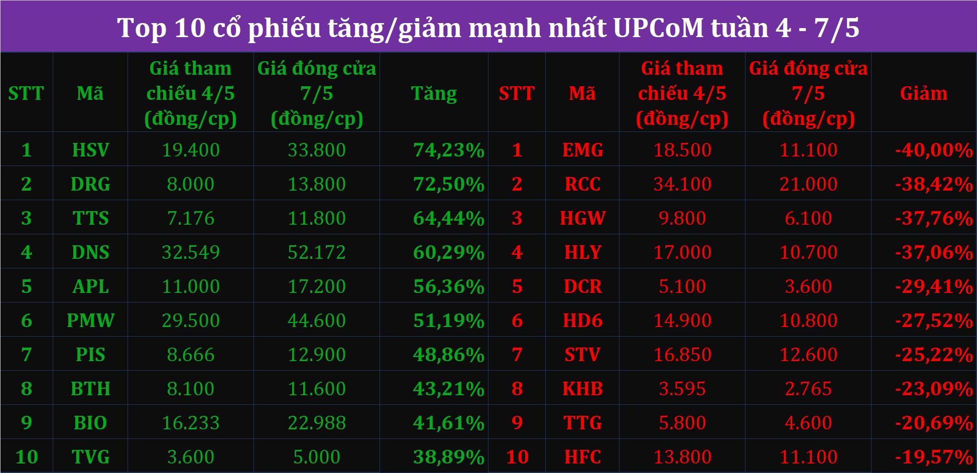Top10 tăng/giảm tuần 4 - 7/5: Tâm điểm cổ phiếu thép, TCB phá đỉnh lịch sử - Ảnh 4.