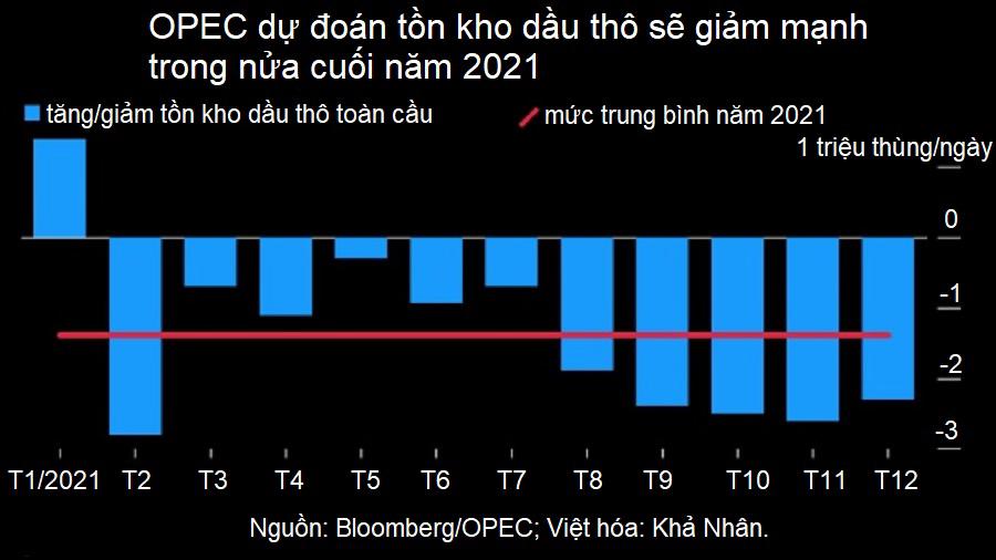 OPEC+ tăng thêm sản lượng trong tháng 7 nhưng chưa có kế hoạch cho nửa cuối năm  - Ảnh 1.