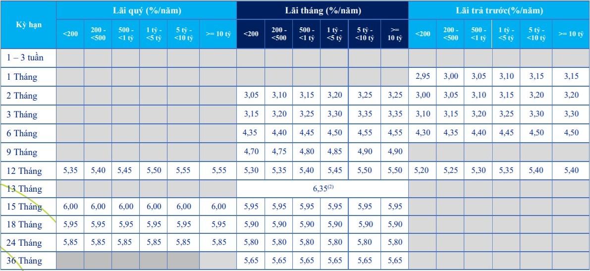 Lãi suất ngân hàng ACB tháng 6/2021 cao nhất là 7,4%/năm - Ảnh 2.