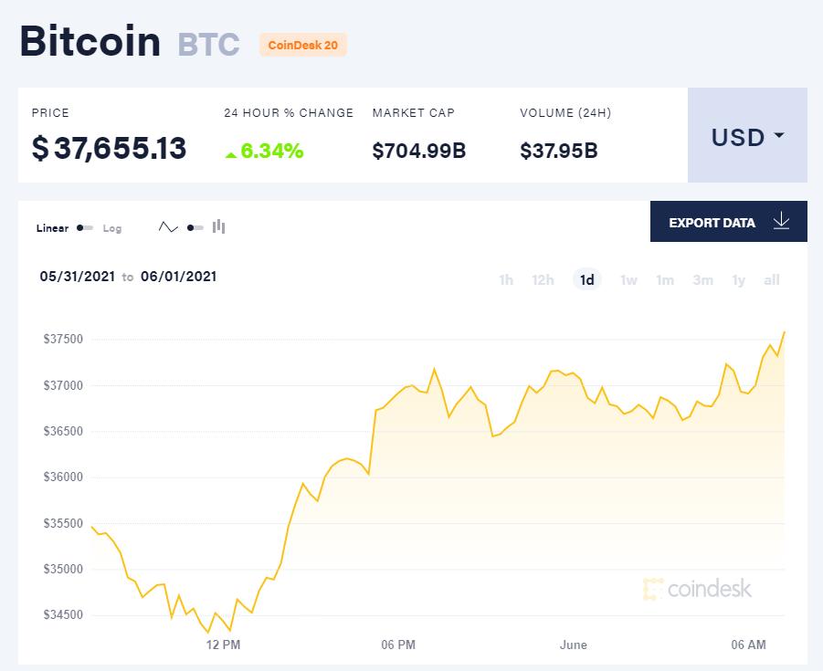 Giá bitcoin hôm nay 1/6/21. (Nguồn: CoinDesk).