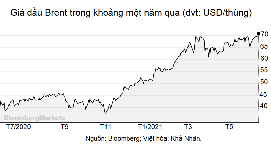 Giá dầu hướng đến một mùa hè rực rỡ - Ảnh 1.