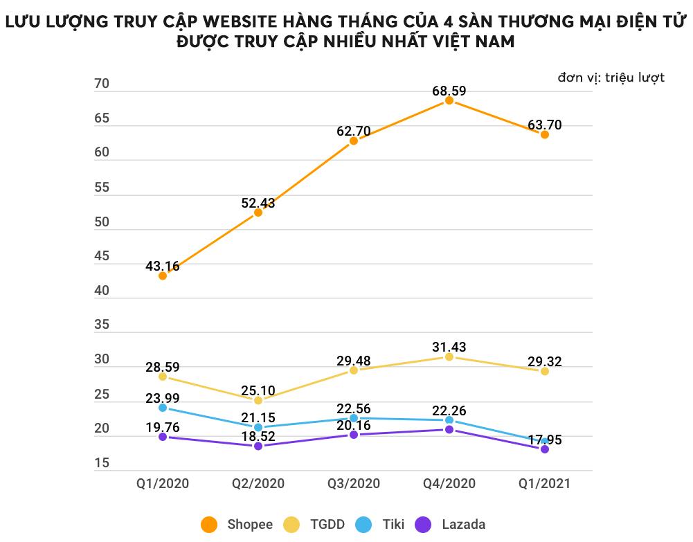 Shopee dẫn đầu cuộc đua TMĐT Việt Nam, bỏ xa hai sàn TMĐT Việt xếp sau - Ảnh 1.