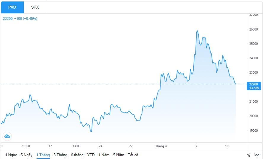 Giá cổ phiếu PVD giảm sau thông tin khách hàng đứng trước nguy cơ phá sản - Ảnh 1.