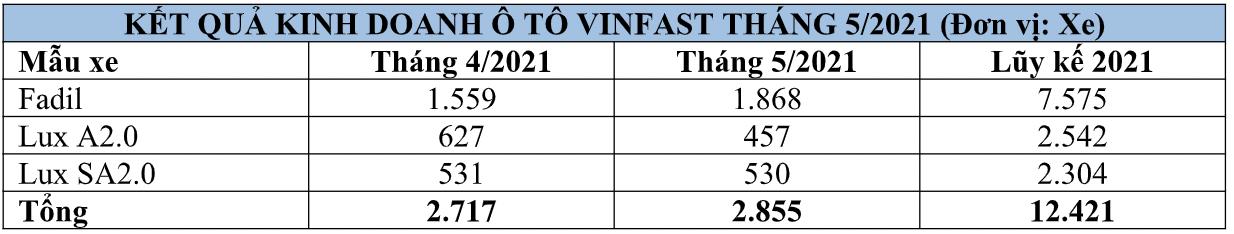 Dịch vụ giao xe tới tận cửa nhà giúp VinFast Fadil tiếp tục là mẫu xe bán chạy nhất trong tháng 5 - Ảnh 2.