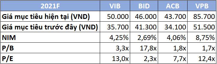 VCSC nâng giá mục tiêu loạt cổ phiếu ngân hàng VPB, VIB, ACB, BIDV - Ảnh 1.