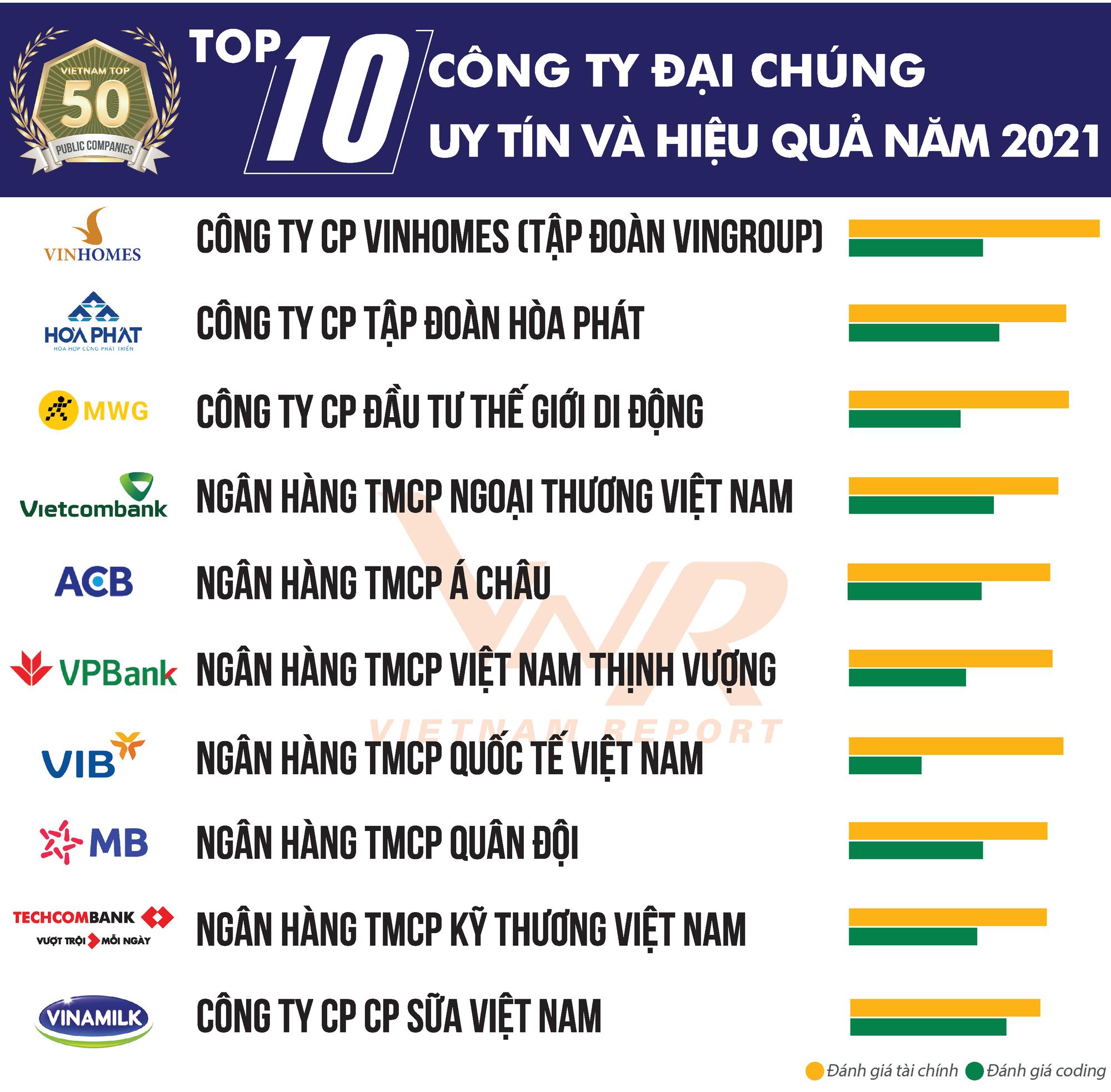 Nhóm ngân hàng lọt Top 10 công ty đại chúng uy tín và hiệu quả - Ảnh 1.