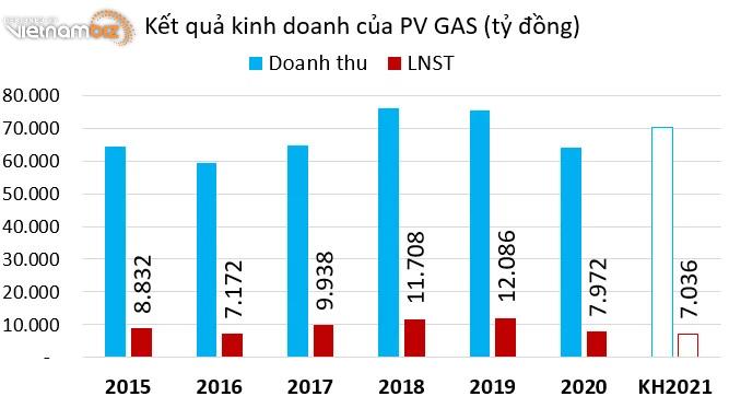 PV GAS sắp chi hơn 5.700 tỷ đồng để trả cổ tức năm 2020 - Ảnh 2.