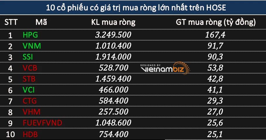 Phiên 10/6: Khối ngoại mua ròng hơn 210 tỷ đồng, đảo chiều gom HPG - Ảnh 1.