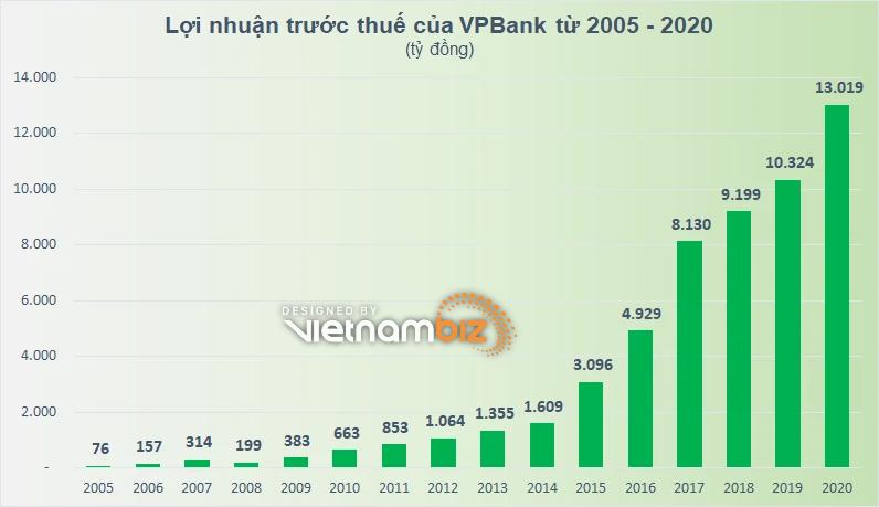 Kỳ vọng gì vào thương vụ bán vốn cho nhà đầu tư chiến lược nước ngoài của VPBank? - Ảnh 3.
