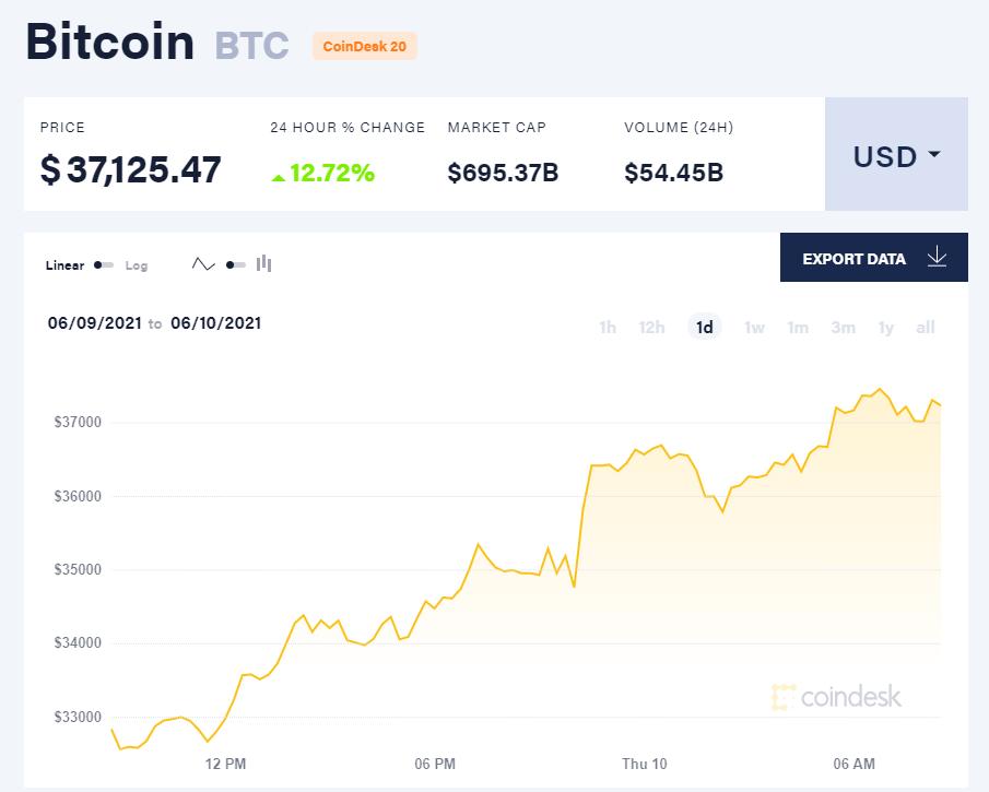 Giá bitcoin hôm nay 19/6/21. (Nguồn: CoinDesk).