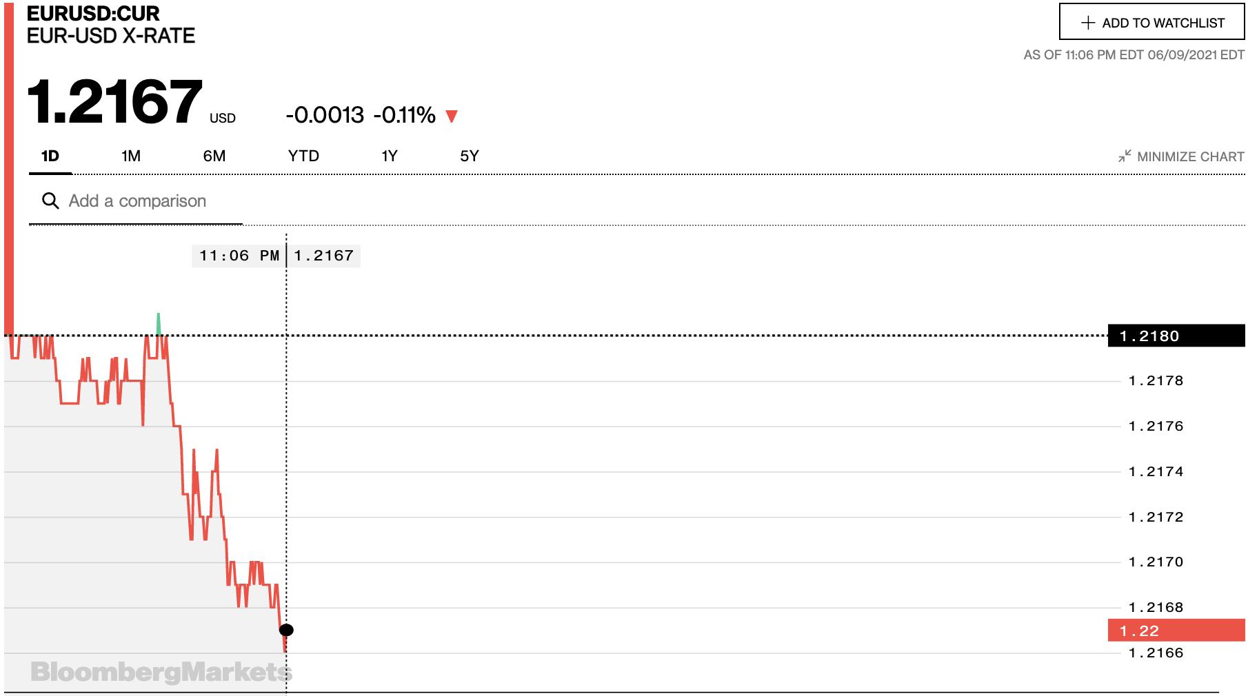 Tỷ giá euro hôm nay 10/6: Đa số ngân hàng tiếp tục giảm - Ảnh 2.