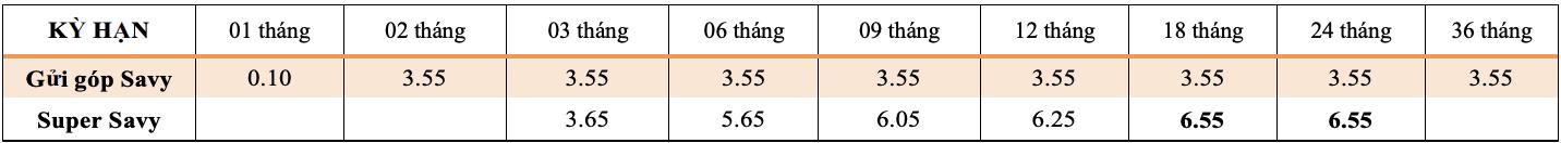 Lãi suất ngân hàng TPBank mới nhất tháng 6/2021 - Ảnh 3.