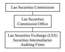 Cũng dùng hệ thống giao dịch từ KRX như HOSE, Lào và Campuchia đưa vào vận hành từ năm 2010 - Ảnh 1.