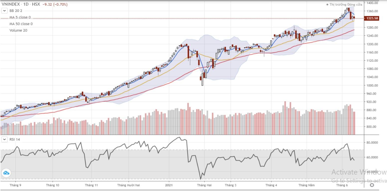 Nhận định thị trường chứng khoán ngày 11/6: Dao động biên độ hẹp quanh vùng 1.310 - 1.345 - Ảnh 1.