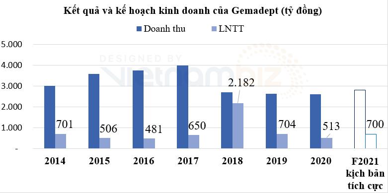 Gemadept đặt kế hoạch lợi nhuận tăng trưởng 36%, dự chi hơn 360 tỷ đồng trả cổ tức cho năm 2020 - Ảnh 1.