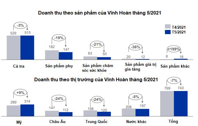 Doanh thu cá tra tháng 5 của Vĩnh Hoàn tiếp tục tăng trưởng hai con số, giá cổ phiếu tăng kịch trần - Ảnh 2.