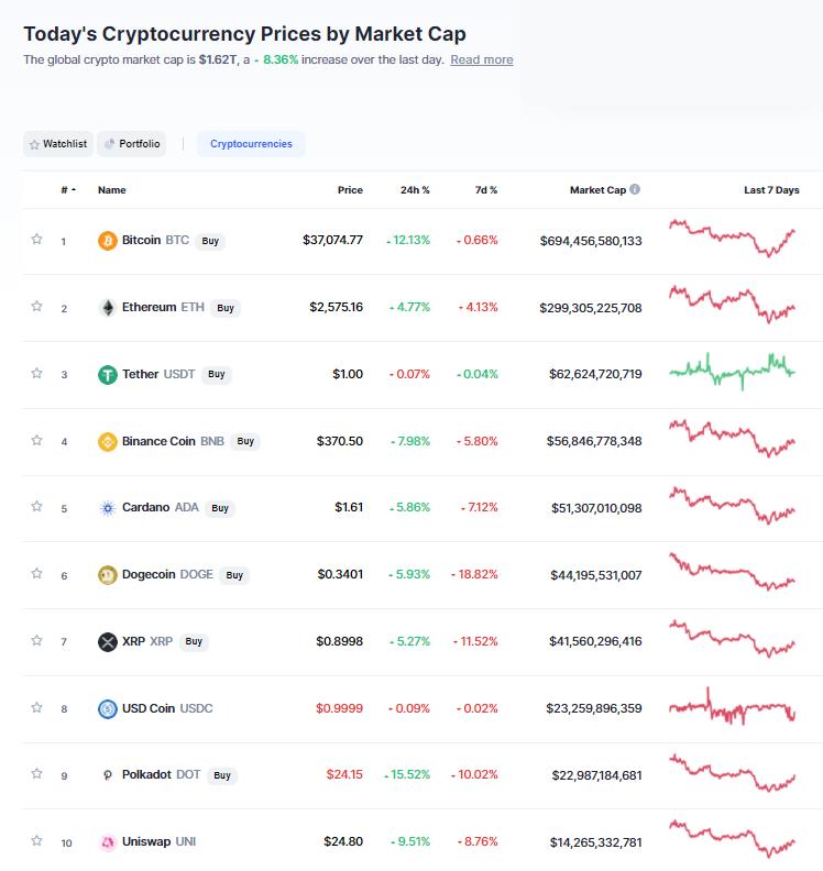 Nhóm 10 đồng tiền hàng đầu theo giá trị thị trường ngày 10/6/2021. (Nguồn: CoinMarketCap).