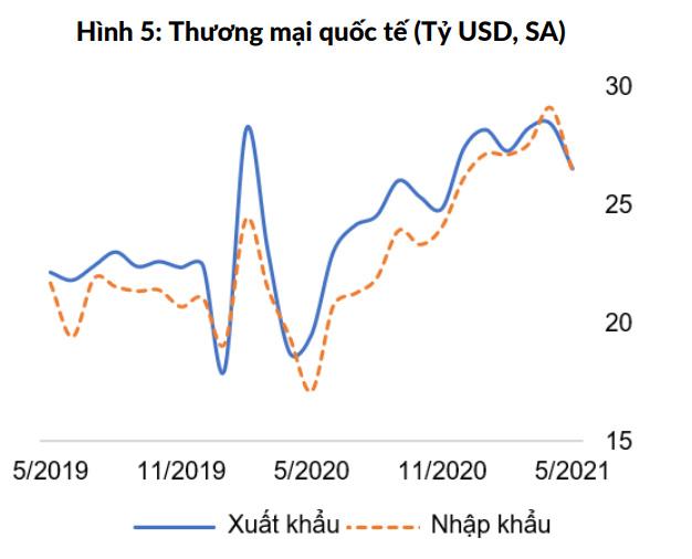 WB: Sản xuất công nghiệp của Việt Nam có khả năng chống chịu cao trong đợt bùng phát dịch thứ 4  - Ảnh 2.