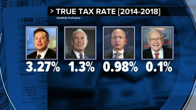 Những người giàu nhất thế giới đang 'né' thuế như thế nào? - Ảnh 2.