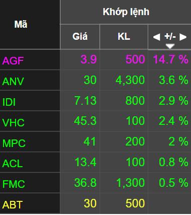 Thị trường chứng khoán (11/6): Nhóm VN30 dẫn dắt, VN-Index gần 9 điểm - Ảnh 2.