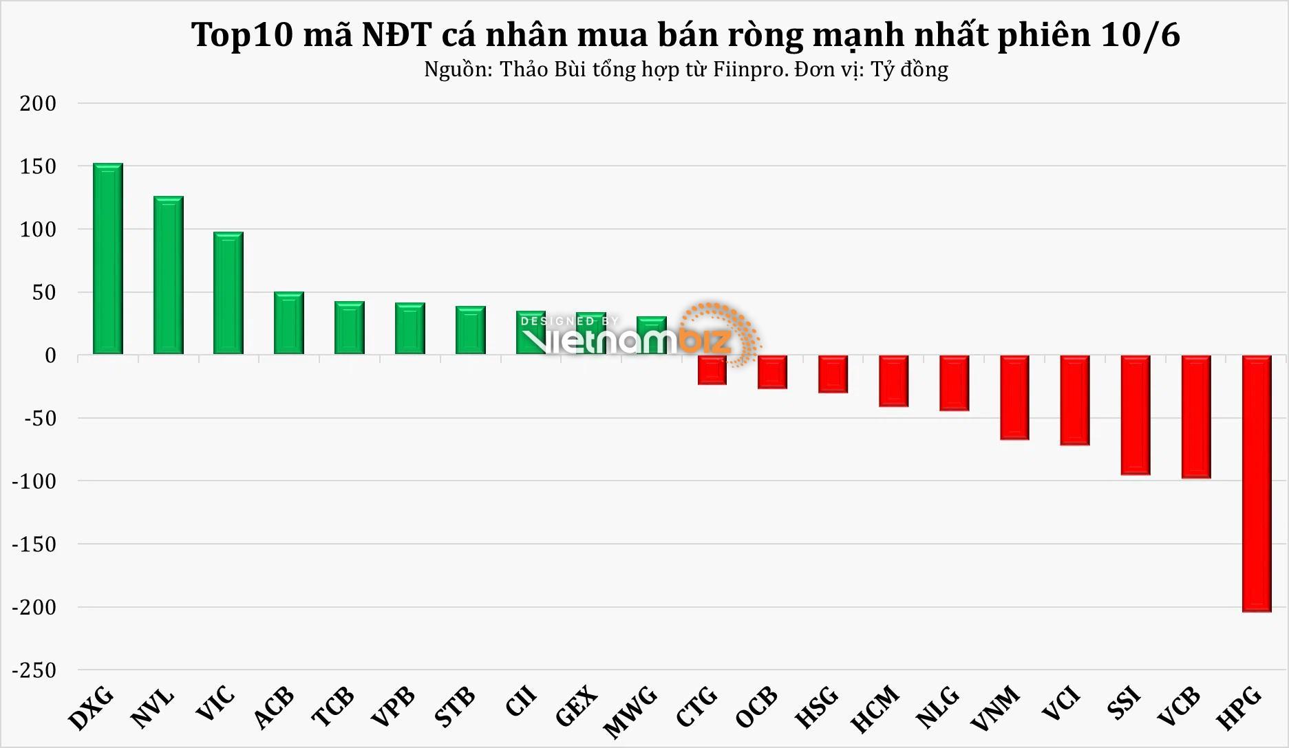 Phiên 10/6: Lực cầu thận trọng trong phiên VN-Index điều chỉnh, NĐT cá nhân mua ròng 18 tỷ đồng - Ảnh 3.